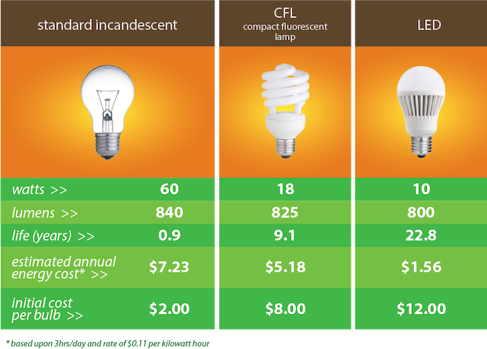 Top 5 Reasons to Switch to LED Light Bulbs-efficiency